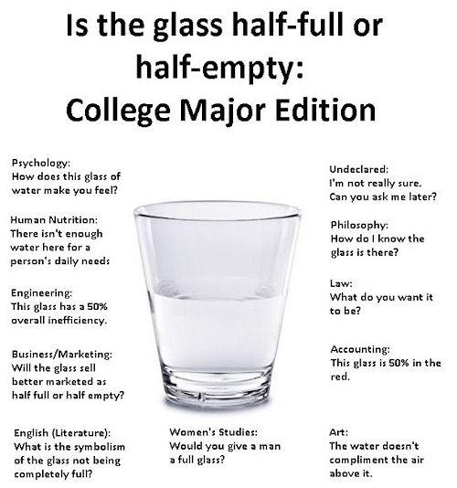 glass half empty full essay Looking at a glass that is filled exactly halfway with liquid, is the glass half full or half empty to you people who see an event which is much worse.